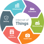 IoT Technology | IoT Solution Providers In USA